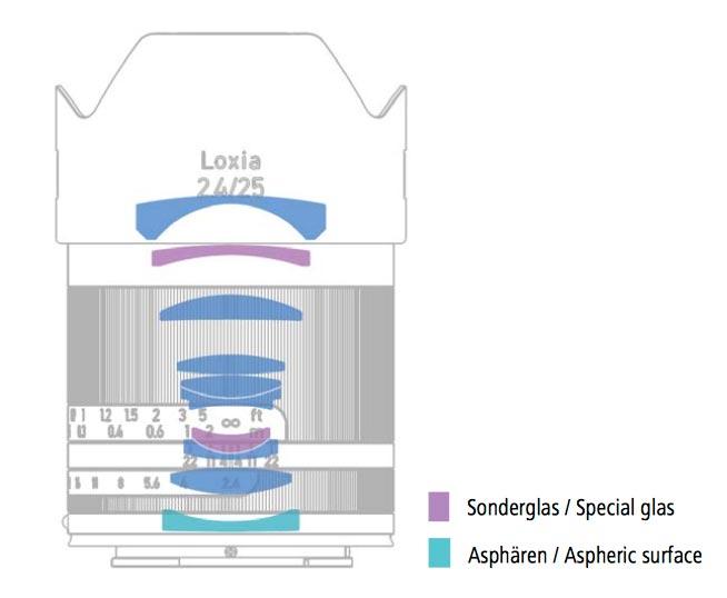 Formule optique du Loxia 25mm f2.4